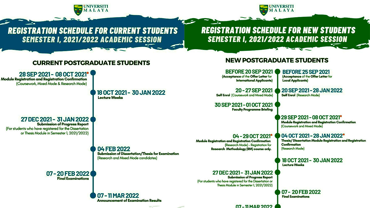 Registration Schedule - Semester 1, 2021/2022 Academic Session - for New and Current AEI Postgraduate Students