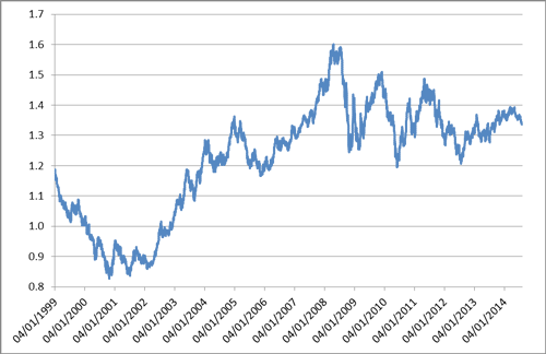 Figure 1: USD/EUR, January 1999-August 2014