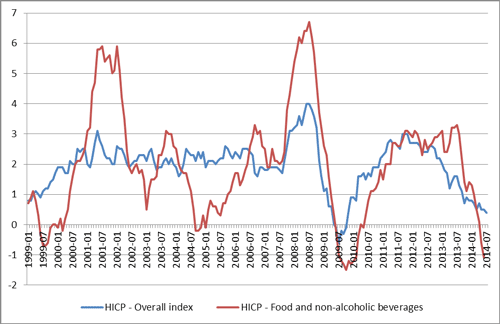 Figure 4: Harmonised Index of Consumer Prices (HICP) for the euro area (changing composition)–Overall HICP index and HICP for food and non-alcoholic beverages (annual rate of change)