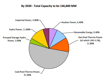 Figure 1: Overall capacity by 2020 and 2030 split into the different types of energy generation