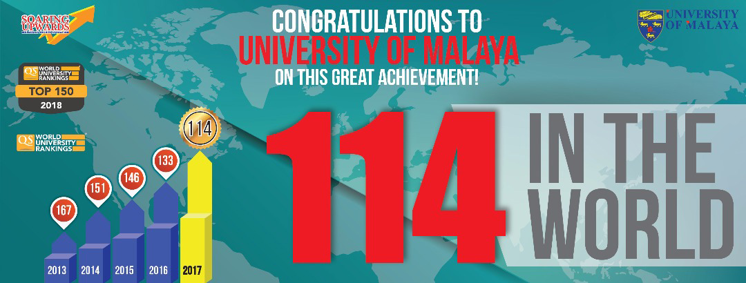 UM leads local varsities into top 1% worldwide - 2018 QS World University Rankings