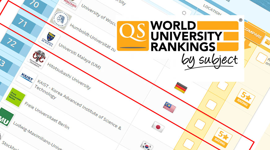 2017 QS World University Rankings by Subject Rankings: Social Sciences & Management